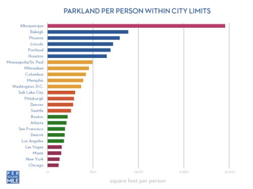 Parkland per person in the U.S. - graph
