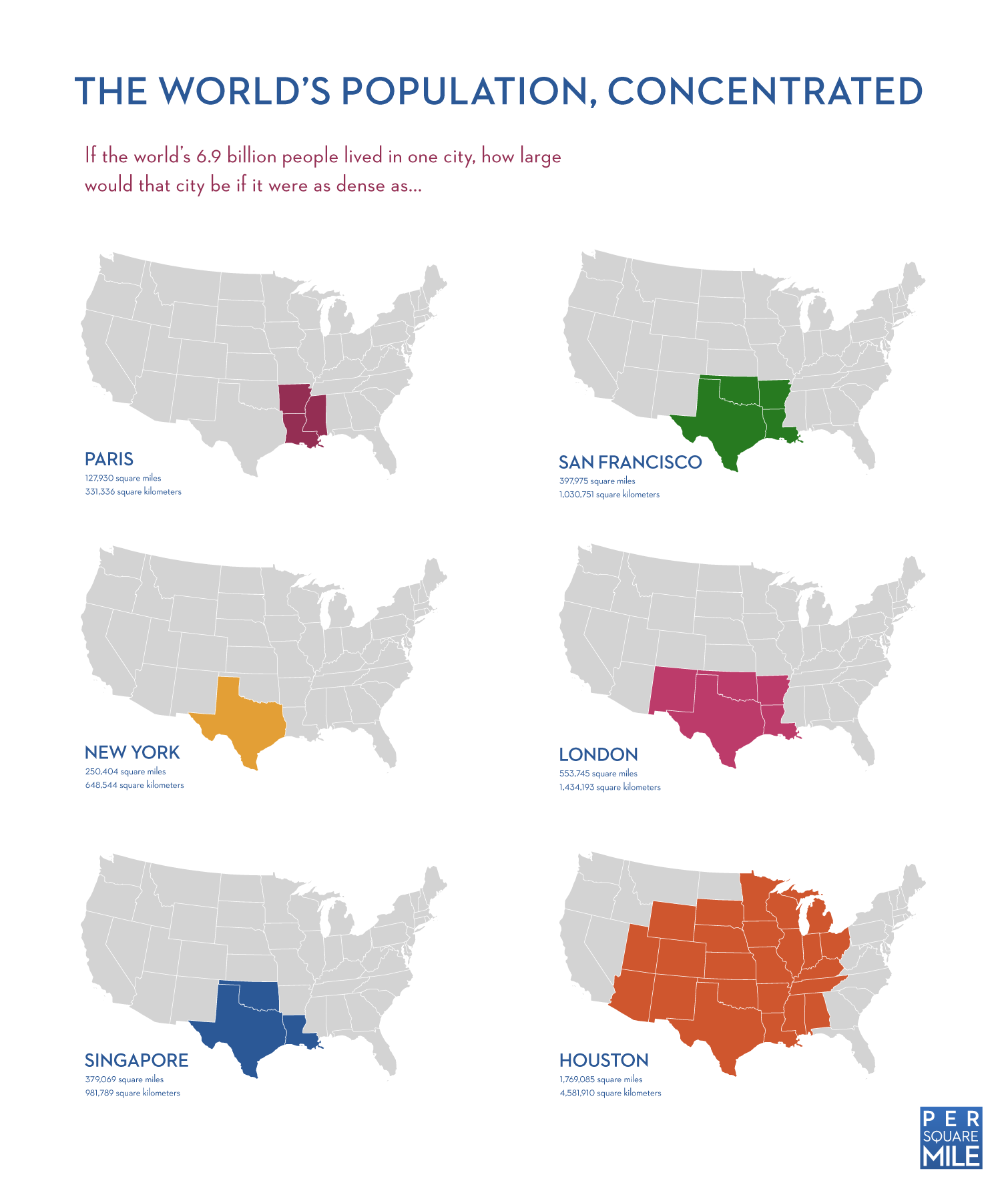 The world population in 1 city