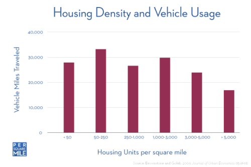 housing density and Vehicle Miles Traveled