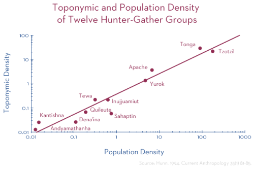 Toponymic and Population Density of Twelve Hunter Gatherer Groups