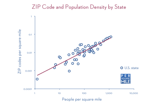 ZIP code and population density by state